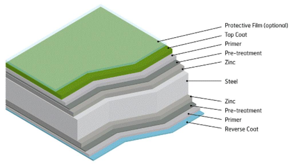Layers of roofing steel